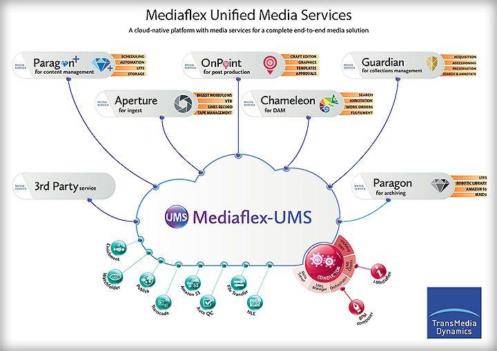mediaflex ums
